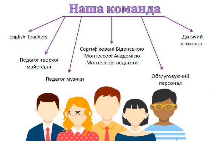 Montessori school - Початкова школа Київ Позняки